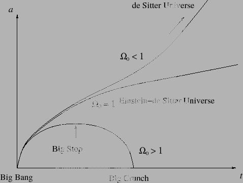 フリードマン方程式